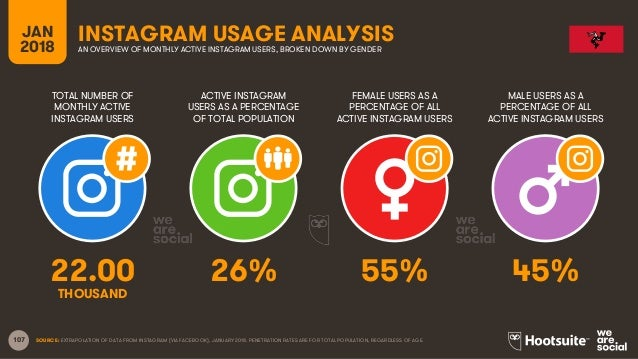 107 TOTAL NUMBER OF MONTHLY ACTIVE INSTAGRAM USERS ACTIVE INSTAGRAM USERS AS A PERCENTAGE OF TOTAL POPULATION FEMALE USERS...