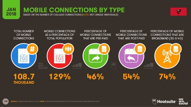 108 TOTAL NUMBER OF MOBILE CONNECTIONS MOBILE CONNECTIONS AS A PERCENTAGE OF TOTAL POPULATION PERCENTAGE OF MOBILE CONNECT...