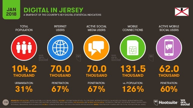 110 TOTAL POPULATION INTERNET USERS ACTIVE SOCIAL MEDIA USERS ACTIVE MOBILE SOCIAL USERS URBANISATION: PENETRATION: PENETR...