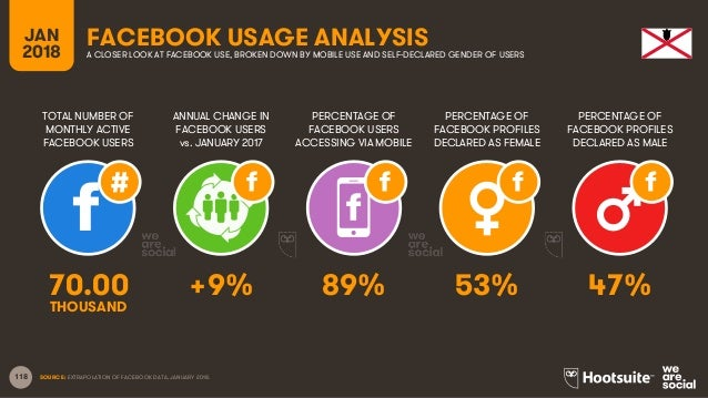 118 TOTAL NUMBER OF MONTHLY ACTIVE FACEBOOK USERS ANNUAL CHANGE IN FACEBOOK USERS vs. JANUARY 2017 PERCENTAGE OF FACEBOOK ...