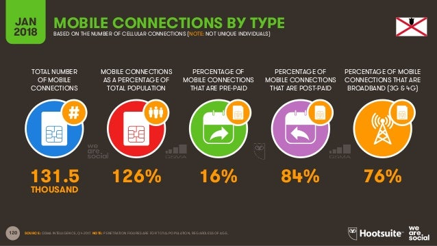 120 TOTAL NUMBER OF MOBILE CONNECTIONS MOBILE CONNECTIONS AS A PERCENTAGE OF TOTAL POPULATION PERCENTAGE OF MOBILE CONNECT...