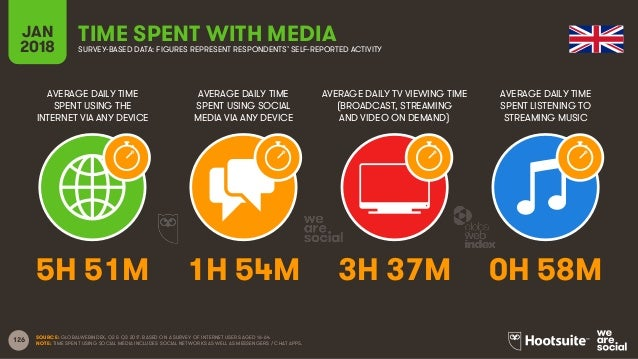 126 AVERAGE DAILY TIME SPENT USING THE INTERNET VIA ANY DEVICE AVERAGE DAILY TIME SPENT USING SOCIAL MEDIA VIA ANY DEVICE ...