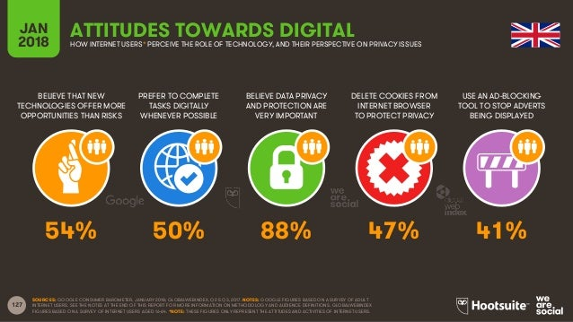 127 BELIEVE THAT NEW TECHNOLOGIES OFFER MORE OPPORTUNITIES THAN RISKS PREFER TO COMPLETE TASKS DIGITALLY WHENEVER POSSIBLE...