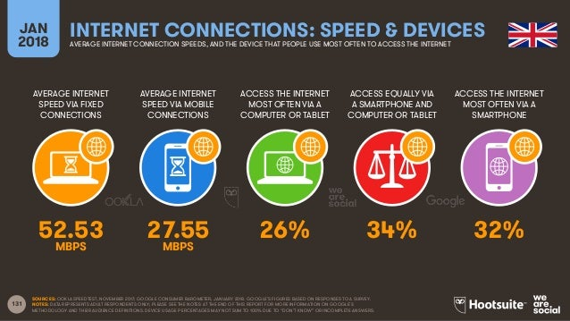 131 AVERAGE INTERNET SPEED VIA FIXED CONNECTIONS AVERAGE INTERNET SPEED VIA MOBILE CONNECTIONS ACCESS THE INTERNET MOST OF...