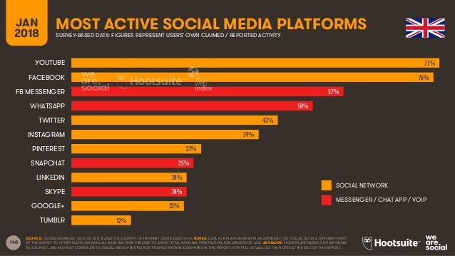 140 JAN 2018 MOST ACTIVE SOCIAL MEDIA PLATFORMSSURVEY-BASED DATA: FIGURES REPRESENT USERS' OWN CLAIMED / REPORTED ACTIVITY...