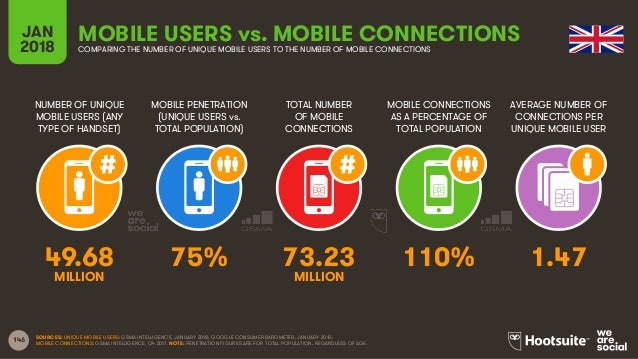 146 NUMBER OF UNIQUE MOBILE USERS (ANY TYPE OF HANDSET) MOBILE PENETRATION (UNIQUE USERS vs. TOTAL POPULATION) TOTAL NUMBE...