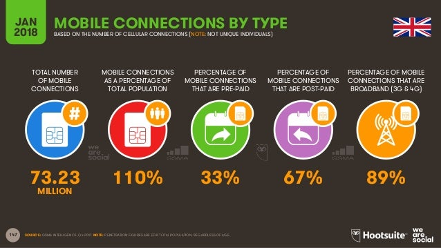 147 TOTAL NUMBER OF MOBILE CONNECTIONS MOBILE CONNECTIONS AS A PERCENTAGE OF TOTAL POPULATION PERCENTAGE OF MOBILE CONNECT...
