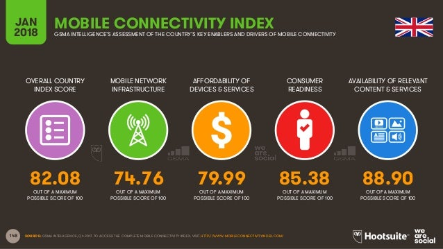 148 OVERALL COUNTRY INDEX SCORE MOBILE NETWORK INFRASTRUCTURE AFFORDABILITY OF DEVICES & SERVICES CONSUMER READINESS JAN 2...