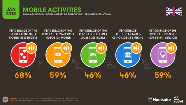 149 PERCENTAGE OF THE POPULATION USING MOBILE MESSENGERS PERCENTAGE OF THE POPULATION WATCHING VIDEOS ON MOBILE PERCENTAGE...