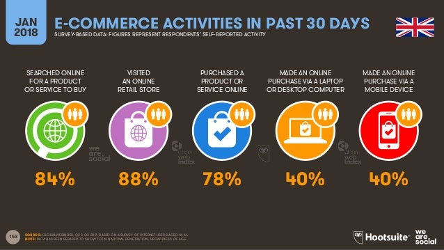 153 SEARCHED ONLINE FOR A PRODUCT OR SERVICE TO BUY VISITED AN ONLINE RETAIL STORE PURCHASED A PRODUCT OR SERVICE ONLINE M...