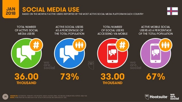 25 TOTAL NUMBER OF ACTIVE SOCIAL MEDIA USERS ACTIVE SOCIAL USERS AS A PERCENTAGE OF THE TOTAL POPULATION TOTAL NUMBER OF S...