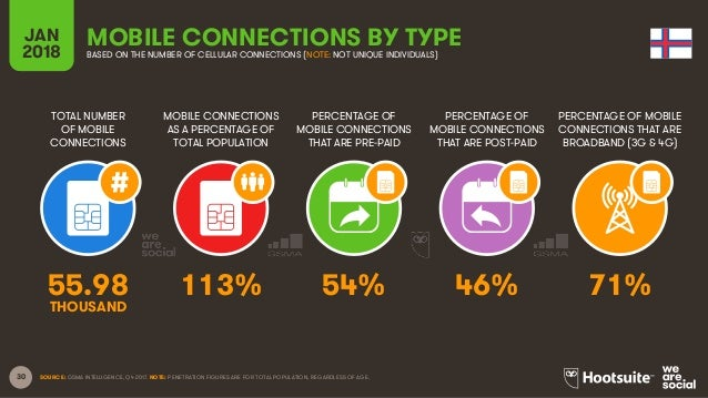 30 TOTAL NUMBER OF MOBILE CONNECTIONS MOBILE CONNECTIONS AS A PERCENTAGE OF TOTAL POPULATION PERCENTAGE OF MOBILE CONNECTI...
