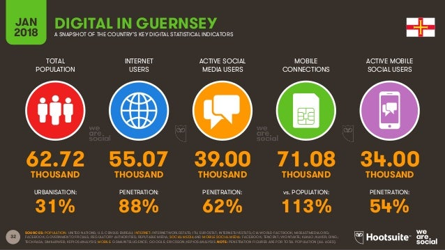 32 TOTAL POPULATION INTERNET USERS ACTIVE SOCIAL MEDIA USERS ACTIVE MOBILE SOCIAL USERS URBANISATION: PENETRATION: PENETRA...