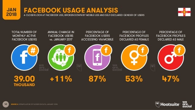 40 TOTAL NUMBER OF MONTHLY ACTIVE FACEBOOK USERS ANNUAL CHANGE IN FACEBOOK USERS vs. JANUARY 2017 PERCENTAGE OF FACEBOOK U...