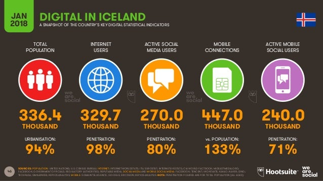 46 TOTAL POPULATION INTERNET USERS ACTIVE SOCIAL MEDIA USERS ACTIVE MOBILE SOCIAL USERS URBANISATION: PENETRATION: PENETRA...
