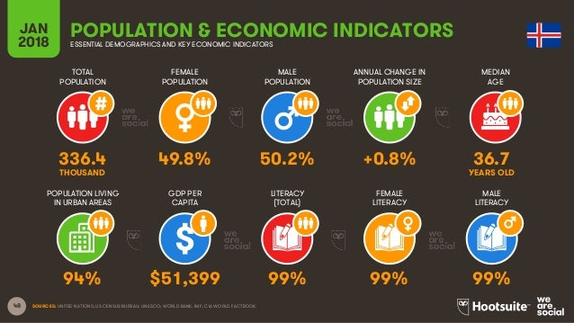 48 TOTAL POPULATION FEMALE POPULATION MALE POPULATION MEDIAN AGE JAN 2018 POPULATION & ECONOMIC INDICATORSESSENTIAL DEMOGR...