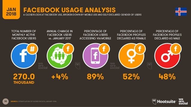 55 TOTAL NUMBER OF MONTHLY ACTIVE FACEBOOK USERS ANNUAL CHANGE IN FACEBOOK USERS vs. JANUARY 2017 PERCENTAGE OF FACEBOOK U...