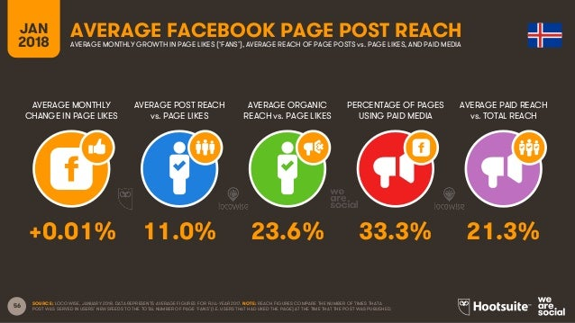 56 JAN 2018 AVERAGE FACEBOOK PAGE POST REACH AVERAGE MONTHLY CHANGE IN PAGE LIKES AVERAGE POST REACH vs. PAGE LIKES AVERAG...