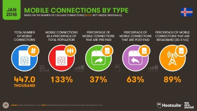 59 TOTAL NUMBER OF MOBILE CONNECTIONS MOBILE CONNECTIONS AS A PERCENTAGE OF TOTAL POPULATION PERCENTAGE OF MOBILE CONNECTI...
