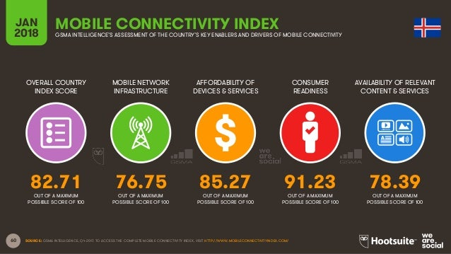 60 OVERALL COUNTRY INDEX SCORE MOBILE NETWORK INFRASTRUCTURE AFFORDABILITY OF DEVICES & SERVICES CONSUMER READINESS JAN 20...