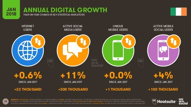63 INTERNET USERS ACTIVE SOCIAL MEDIA USERS UNIQUE MOBILE USERS ACTIVE MOBILE SOCIAL USERS JAN 2018 YEAR-ON-YEAR CHANGE IN...
