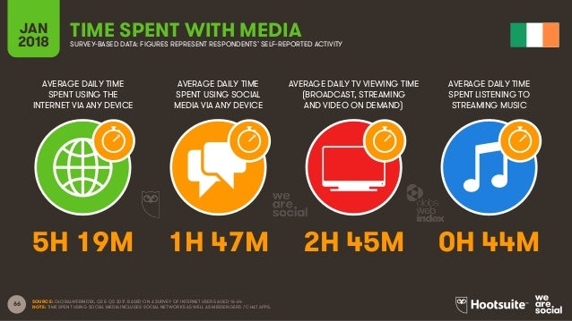 66 AVERAGE DAILY TIME SPENT USING THE INTERNET VIA ANY DEVICE AVERAGE DAILY TIME SPENT USING SOCIAL MEDIA VIA ANY DEVICE A...