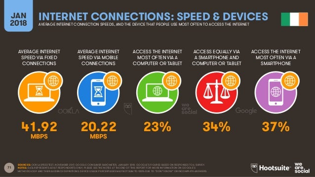 71 AVERAGE INTERNET SPEED VIA FIXED CONNECTIONS AVERAGE INTERNET SPEED VIA MOBILE CONNECTIONS ACCESS THE INTERNET MOST OFT...