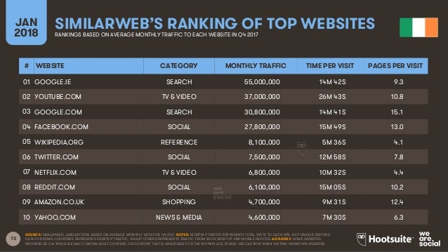 73 JAN 2018 SIMILARWEB'S RANKING OF TOP WEBSITESRANKINGS BASED ON AVERAGE MONTHLY TRAFFIC TO EACH WEBSITE IN Q4 2017 SOURC...