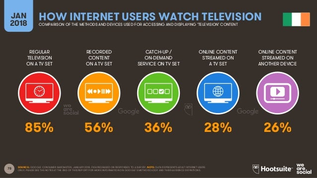 78 REGULAR TELEVISION ON A TV SET RECORDED CONTENT ON A TV SET CATCH-UP / ON-DEMAND SERVICE ON TV SET ONLINE CONTENT STREA...