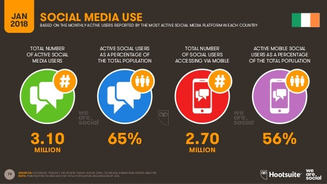 79 TOTAL NUMBER OF ACTIVE SOCIAL MEDIA USERS ACTIVE SOCIAL USERS AS A PERCENTAGE OF THE TOTAL POPULATION TOTAL NUMBER OF S...