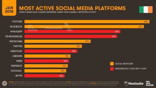 80 JAN 2018 MOST ACTIVE SOCIAL MEDIA PLATFORMSSURVEY-BASED DATA: FIGURES REPRESENT USERS' OWN CLAIMED / REPORTED ACTIVITY ...