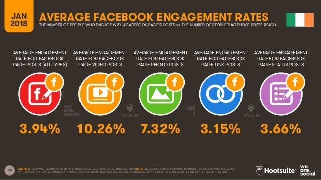 84 AVERAGE ENGAGEMENT RATE FOR FACEBOOK PAGE POSTS (ALL TYPES) AVERAGE ENGAGEMENT RATE FOR FACEBOOK PAGE VIDEO POSTS AVERA...