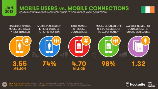 86 NUMBER OF UNIQUE MOBILE USERS (ANY TYPE OF HANDSET) MOBILE PENETRATION (UNIQUE USERS vs. TOTAL POPULATION) TOTAL NUMBER...