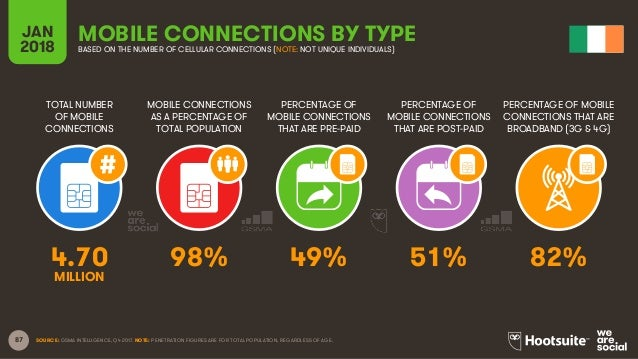 87 TOTAL NUMBER OF MOBILE CONNECTIONS MOBILE CONNECTIONS AS A PERCENTAGE OF TOTAL POPULATION PERCENTAGE OF MOBILE CONNECTI...