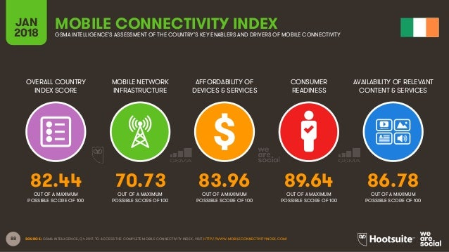 88 OVERALL COUNTRY INDEX SCORE MOBILE NETWORK INFRASTRUCTURE AFFORDABILITY OF DEVICES & SERVICES CONSUMER READINESS JAN 20...