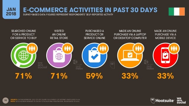 93 SEARCHED ONLINE FOR A PRODUCT OR SERVICE TO BUY VISITED AN ONLINE RETAIL STORE PURCHASED A PRODUCT OR SERVICE ONLINE MA...
