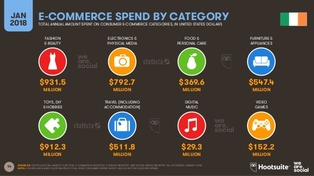 94 FASHION & BEAUTY ELECTRONICS & PHYSICAL MEDIA FOOD & PERSONAL CARE FURNITURE & APPLIANCES JAN 2018 E-COMMERCE SPEND BY ...