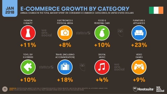 95 FASHION & BEAUTY ELECTRONICS & PHYSICAL MEDIA FOOD & PERSONAL CARE FURNITURE & APPLIANCES JAN 2018 E-COMMERCE GROWTH BY...
