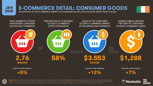 96 TOTAL NUMBER OF PEOPLE PURCHASING CONSUMER GOODS VIA E-COMMERCE PENETRATION OF CONSUMER GOODS E-COMMERCE (TOTAL POPULAT...