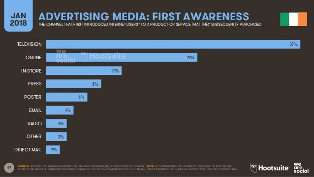 97 JAN 2018 ADVERTISING MEDIA: FIRST AWARENESSTHE CHANNEL THAT FIRST INTRODUCED INTERNET USERS* TO A PRODUCT OR SERVICE TH...