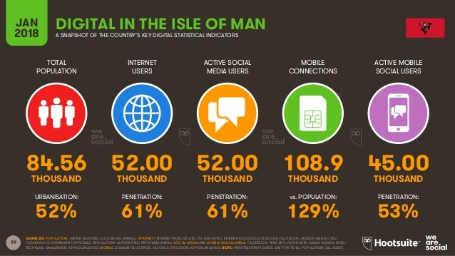 99 TOTAL POPULATION INTERNET USERS ACTIVE SOCIAL MEDIA USERS ACTIVE MOBILE SOCIAL USERS URBANISATION: PENETRATION: PENETRA...