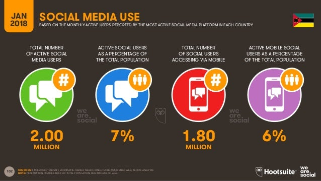 102 TOTAL NUMBER OF ACTIVE SOCIAL MEDIA USERS ACTIVE SOCIAL USERS AS A PERCENTAGE OF THE TOTAL POPULATION TOTAL NUMBER OF ...