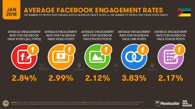 105 AVERAGE ENGAGEMENT RATE FOR FACEBOOK PAGE POSTS (ALL TYPES) AVERAGE ENGAGEMENT RATE FOR FACEBOOK PAGE VIDEO POSTS AVER...