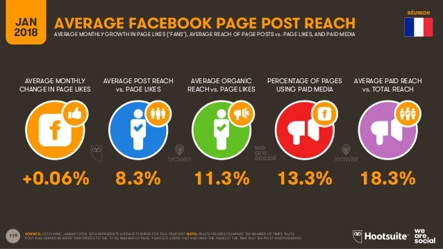 119 JAN 2018 AVERAGE FACEBOOK PAGE POST REACH AVERAGE MONTHLY CHANGE IN PAGE LIKES AVERAGE POST REACH vs. PAGE LIKES AVERA...