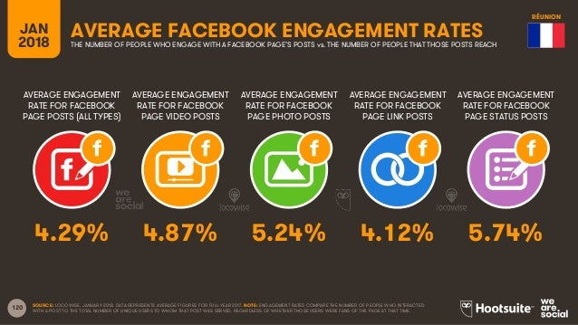 120 AVERAGE ENGAGEMENT RATE FOR FACEBOOK PAGE POSTS (ALL TYPES) AVERAGE ENGAGEMENT RATE FOR FACEBOOK PAGE VIDEO POSTS AVER...