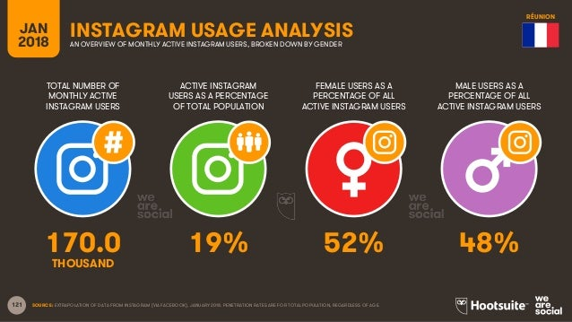 121 TOTAL NUMBER OF MONTHLY ACTIVE INSTAGRAM USERS ACTIVE INSTAGRAM USERS AS A PERCENTAGE OF TOTAL POPULATION FEMALE USERS...