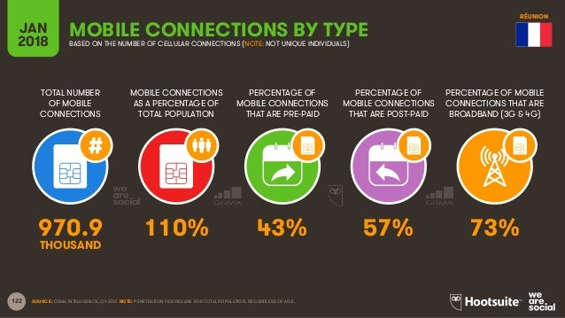 122 TOTAL NUMBER OF MOBILE CONNECTIONS MOBILE CONNECTIONS AS A PERCENTAGE OF TOTAL POPULATION PERCENTAGE OF MOBILE CONNECT...