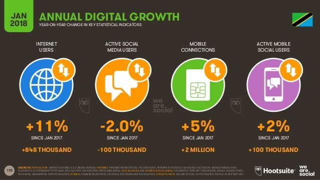 125 INTERNET USERS ACTIVE SOCIAL MEDIA USERS MOBILE CONNECTIONS ACTIVE MOBILE SOCIAL USERS SINCE JAN 2017 SINCE JAN 2017 S...