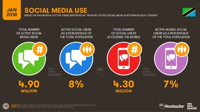 132 TOTAL NUMBER OF ACTIVE SOCIAL MEDIA USERS ACTIVE SOCIAL USERS AS A PERCENTAGE OF THE TOTAL POPULATION TOTAL NUMBER OF ...