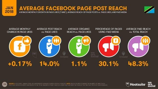 134 JAN 2018 AVERAGE FACEBOOK PAGE POST REACH AVERAGE MONTHLY CHANGE IN PAGE LIKES AVERAGE POST REACH vs. PAGE LIKES AVERA...
